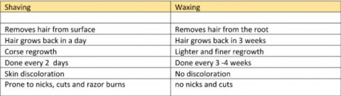 Shaving vs Waxing